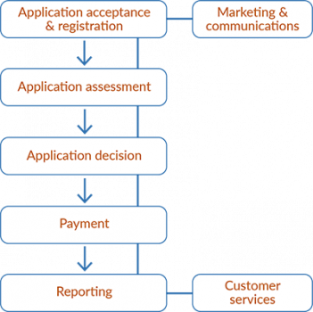 QRIDA application processing model